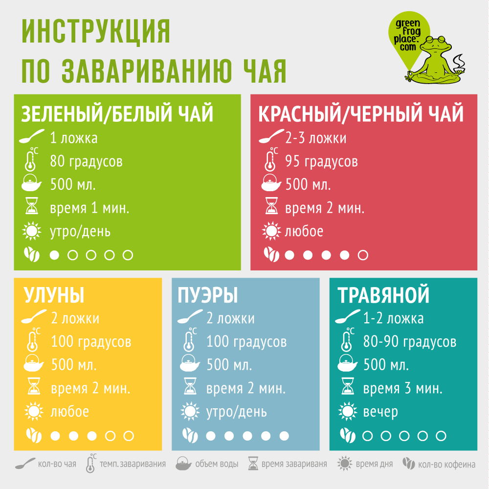 Как Выбрать И Как Заварить Чай Правильно - советы